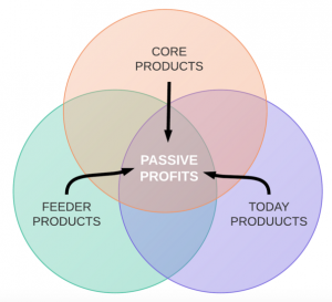 Product_Types